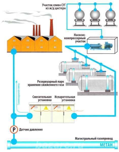 8. Резервуарные и баллонные установки сжиженных углеводородных газов